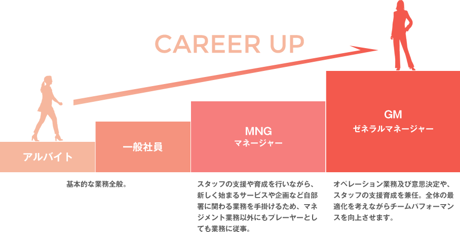 CAREER UP アルバイト(基本的な業務全般。)→一般社員(基本的な業務全般。)→マネージャー(スタッフの支援や育成を行いながら、新しく始まるサービスや企画など自部署に関わる業務を手掛けるため、マネジメント業務以外にもプレーヤーとしても業務に従事。)→ゼネラルマネージャー(オペレーション業務及び意思決定や、スタッフの支援育成を兼任。全体の最適化を考えながらチームパフォーマンスを向上させます。)